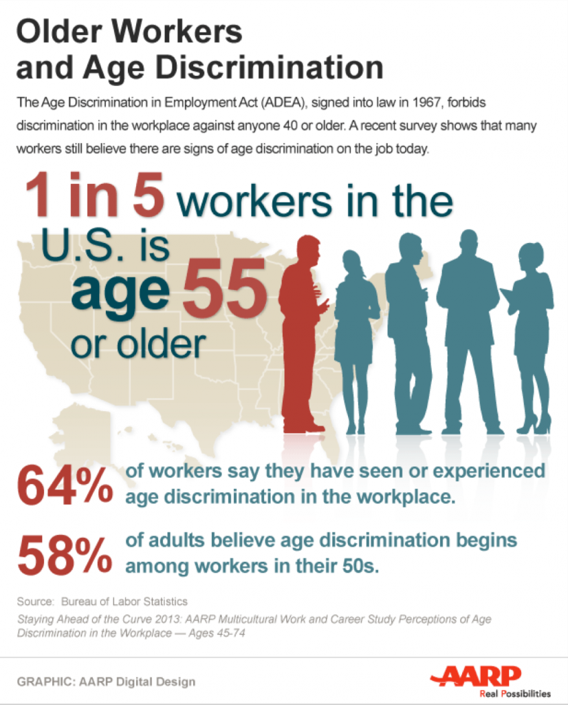 age discrimination in the workplace employment law attorneys age discrimination aarp infographic
